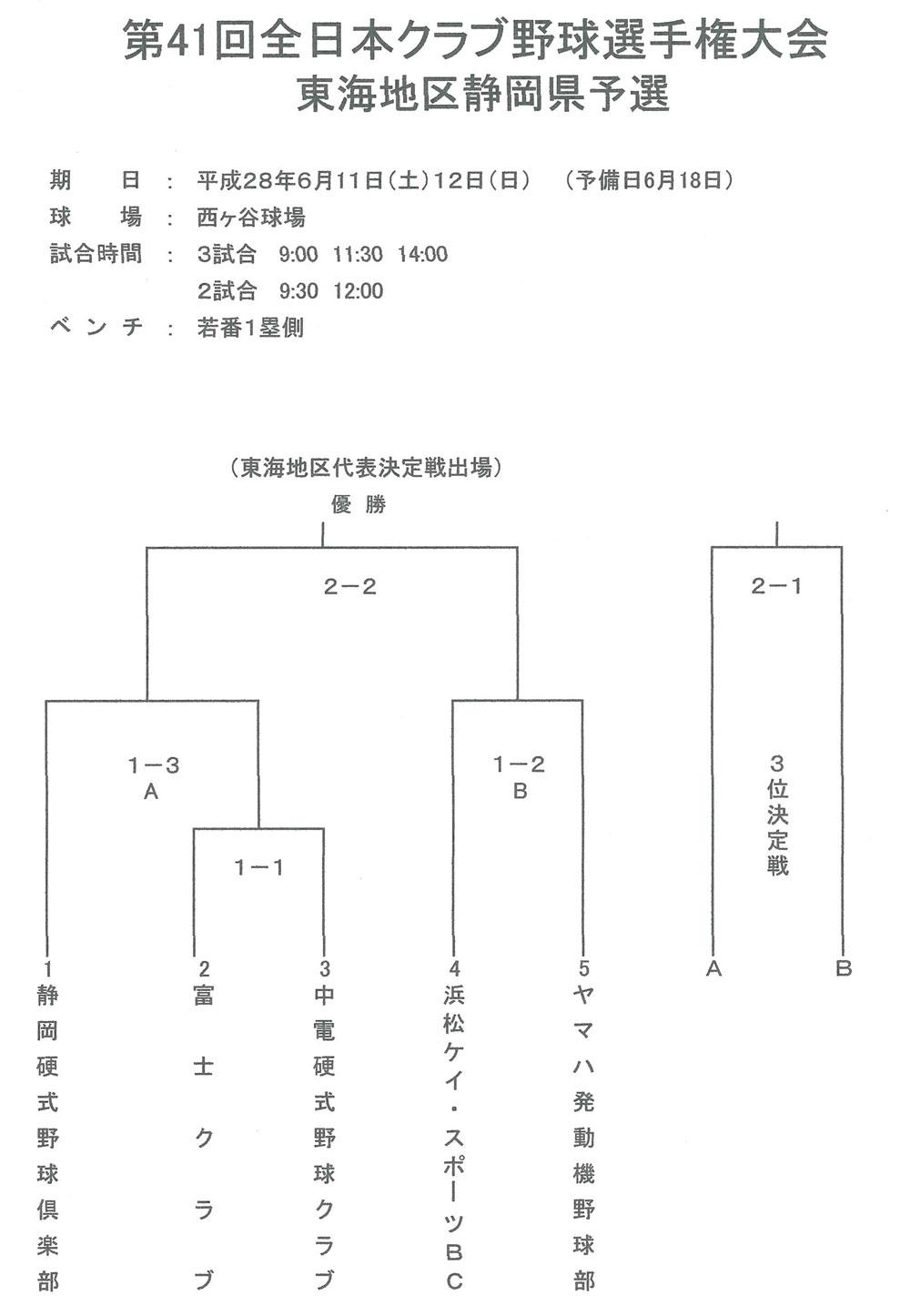 第41回全日本クラブ野球選手権大会