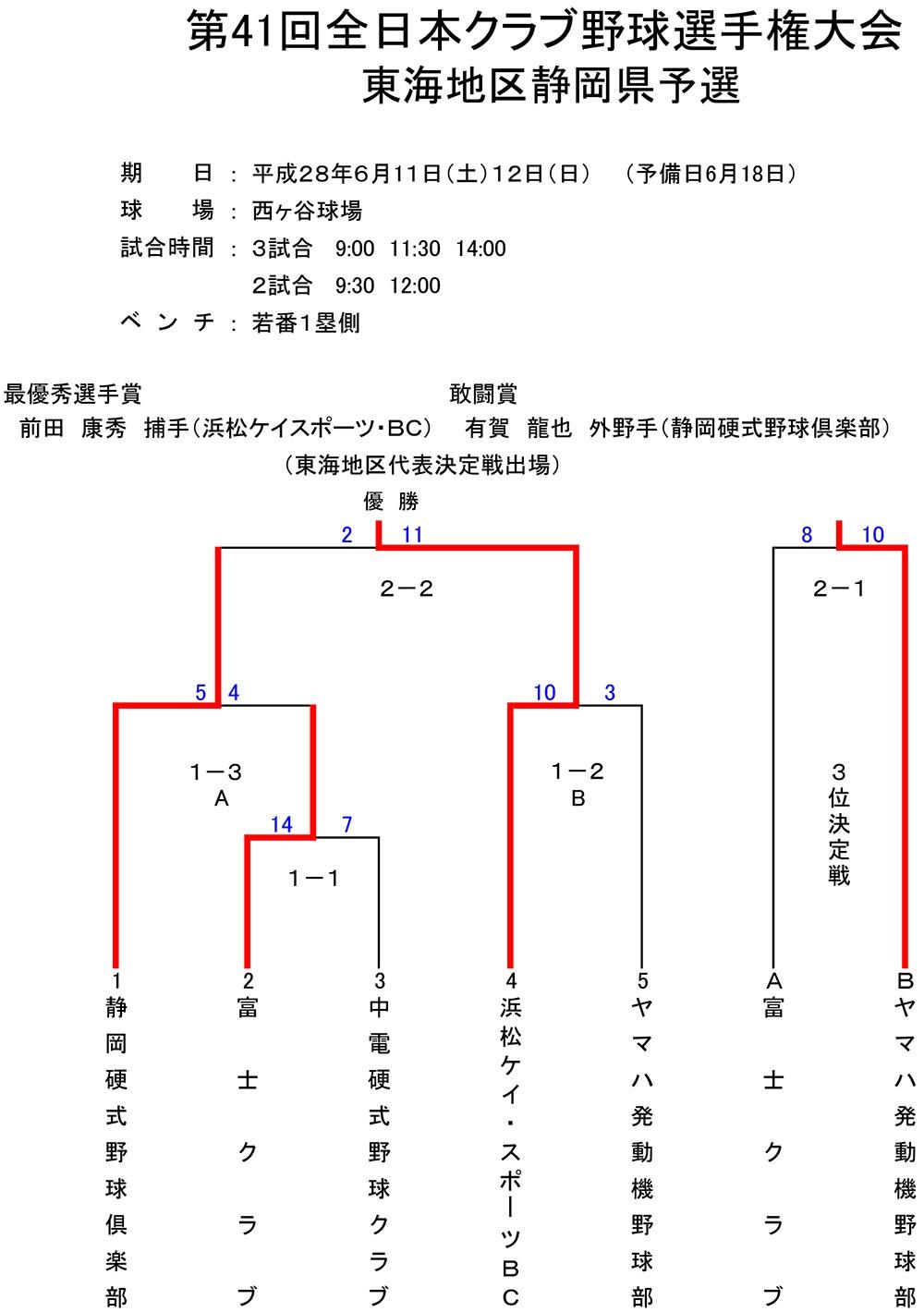 第41回全日本クラブ野球選手権東海地区静岡予選