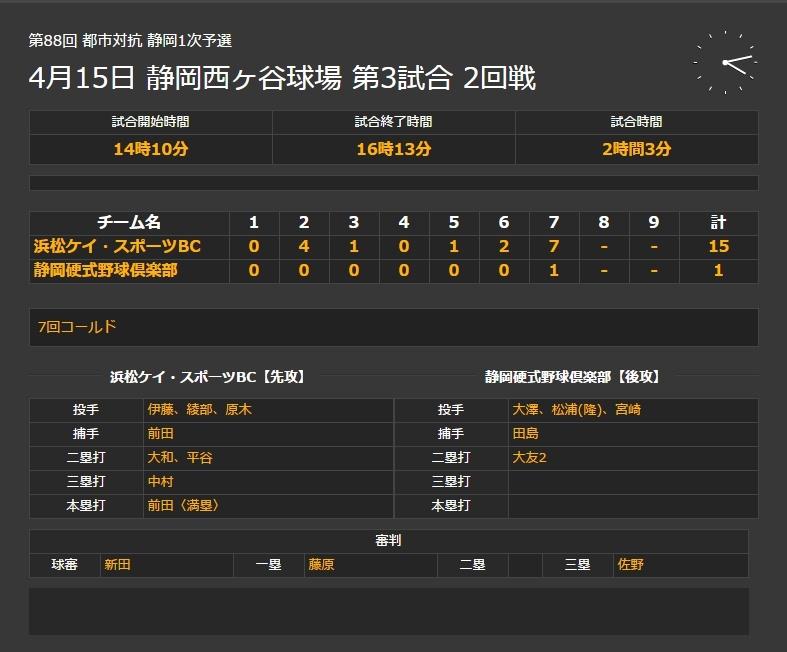 第88回都市対抗野球大会東海地区一次静岡県予選