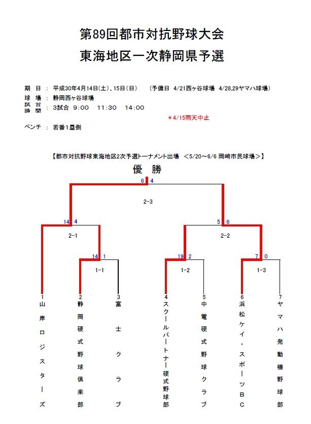 第89回都市対抗野球大会 東海地区一次静岡県予選